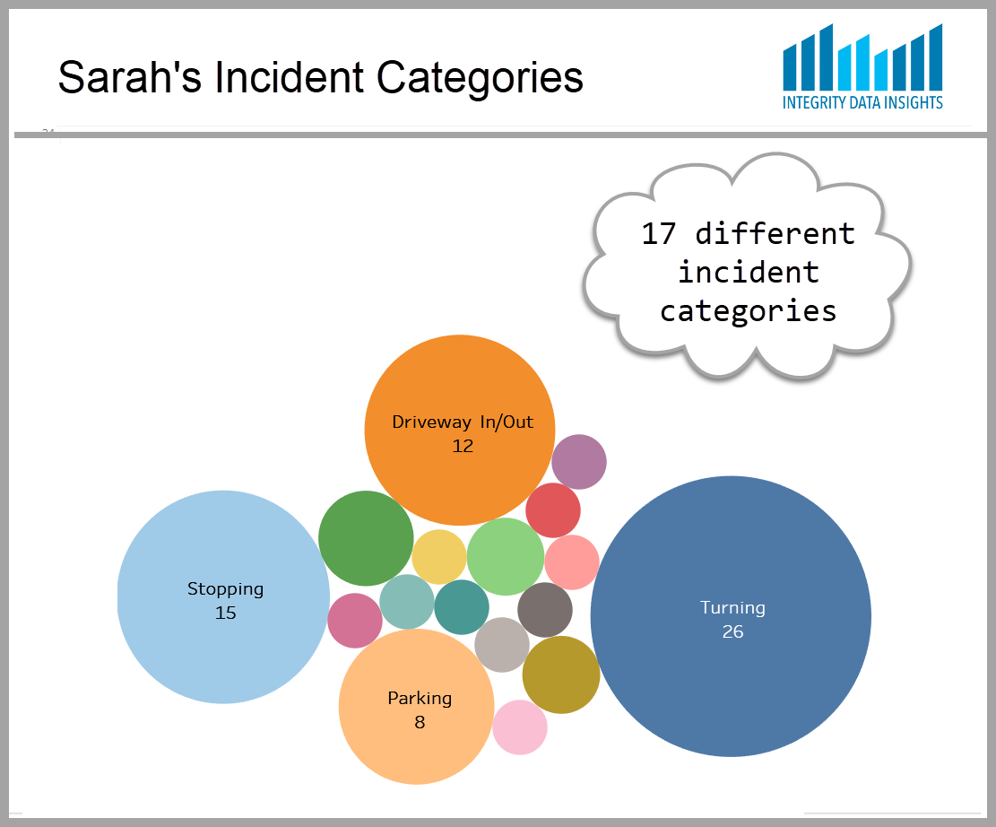 Sarah's driving incidents by