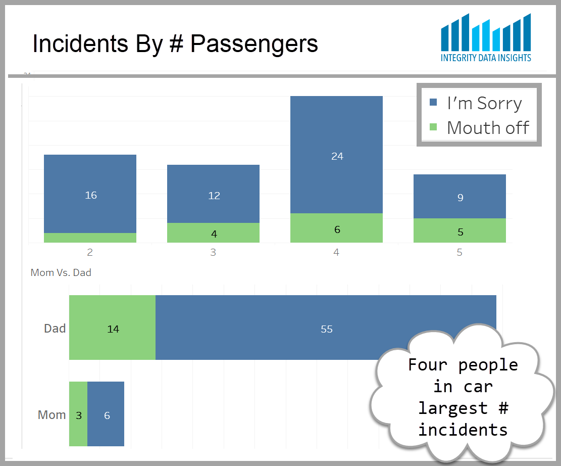 breakdown of Sarah's incidents by number of passengers in the car