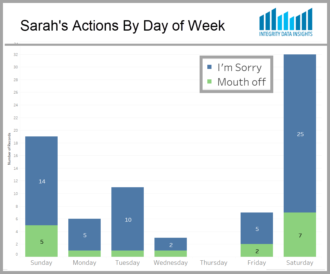 Breakdown of Sarah's driving incidents by day of the week