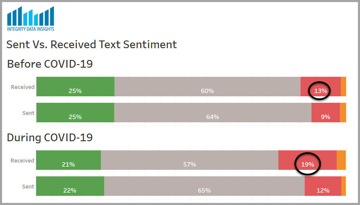 graph showing sentiment by contact group