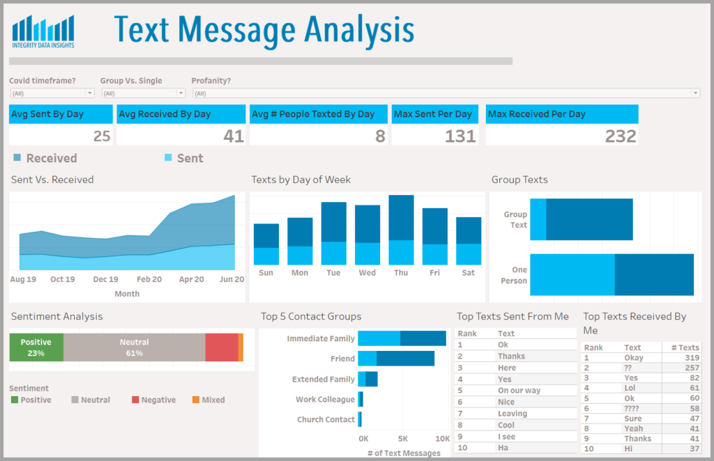 dashboard showing variious metrics of Text Message Analysis