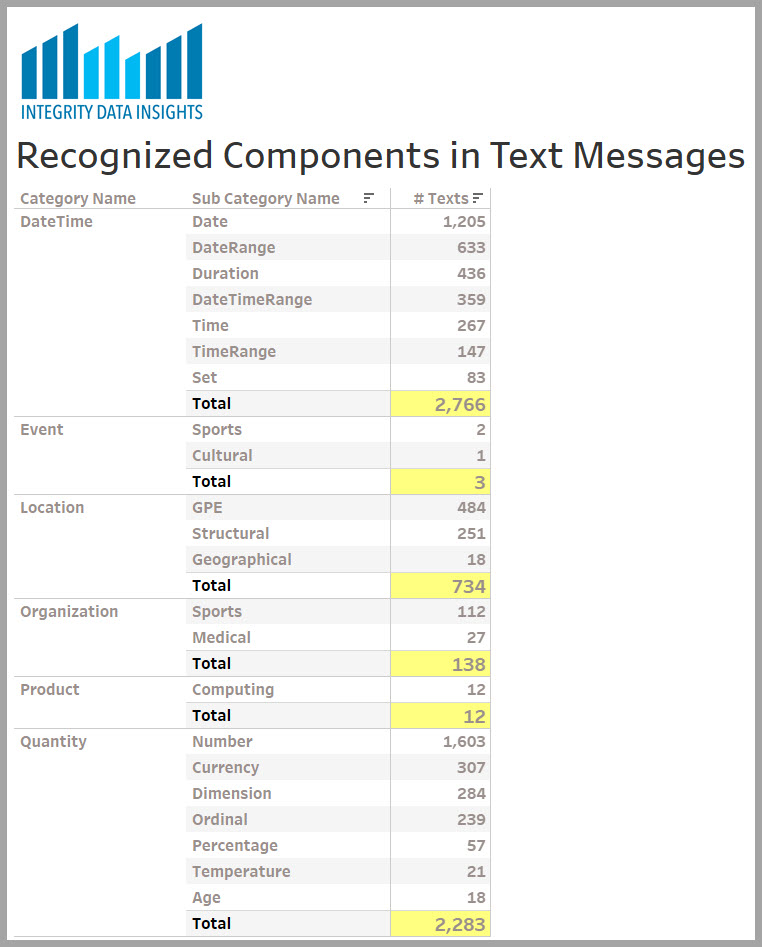 Table showing the recognized components in my text messages
