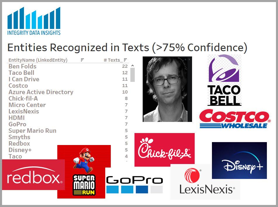 > 75% confidence