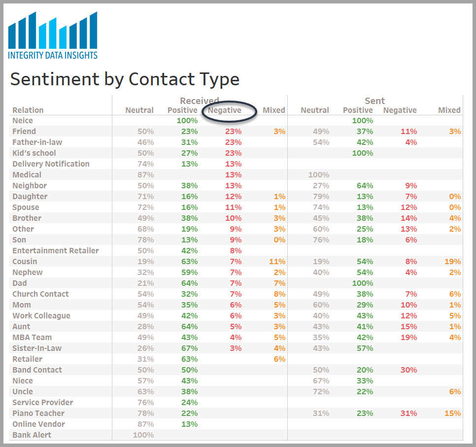 graph of sentiment analysis with details by person