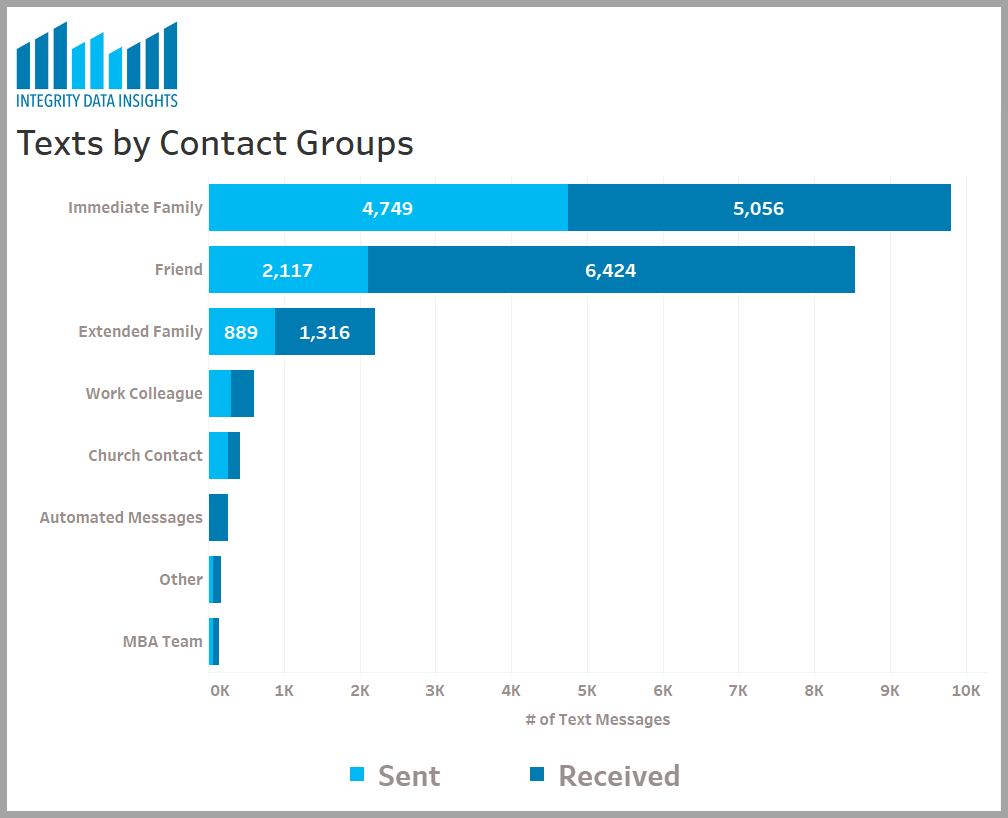 graph showing the number of texts received and sent by contact groups