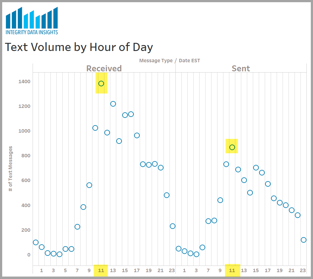 Graph showing trend of text messages sent and received by hour