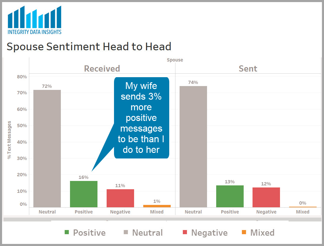 graph comparing text message sentiment from my spouse and me