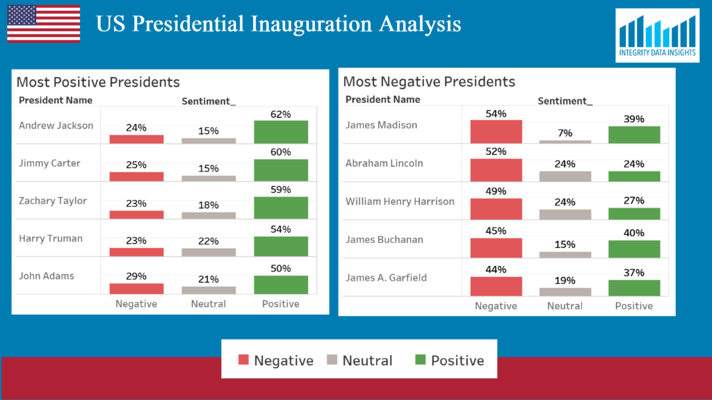 chart showing the most positive and negative presidents based on sentiment analysis