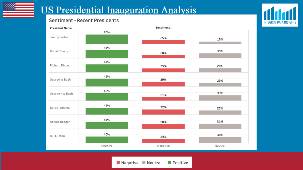 chart showing the recent US presidents with the most positive sentiments