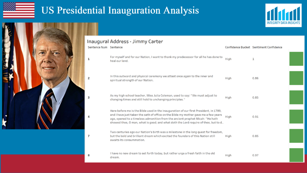list showing some of the positve statements delivered by President Carter in his address