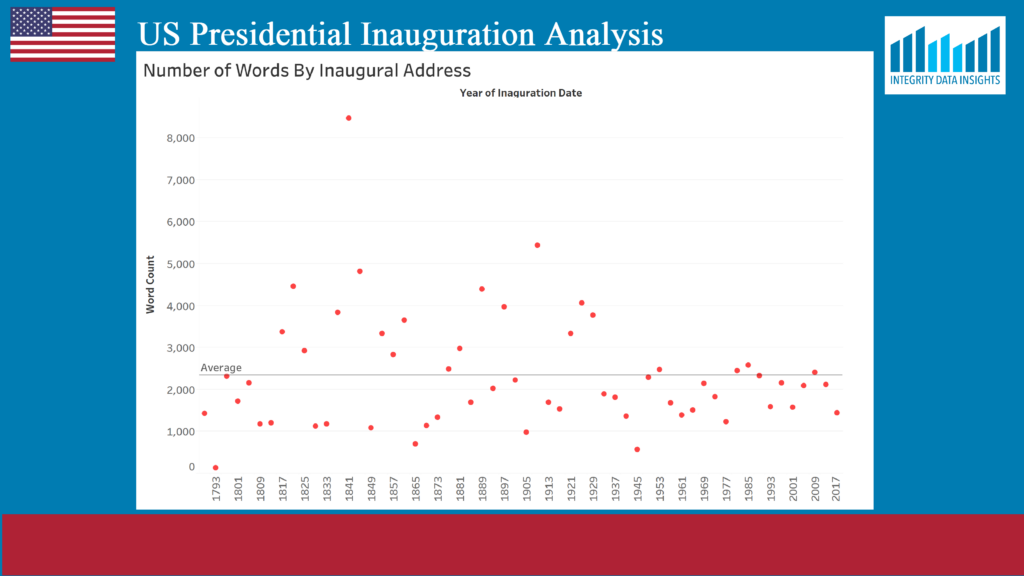 graph howing word counts by each president at their inaugural address