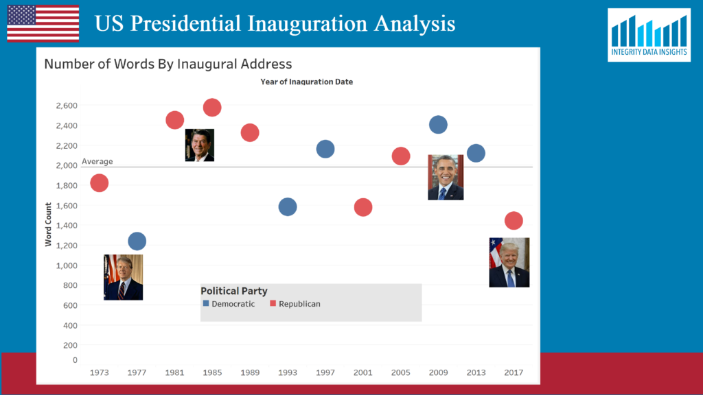 graph showing trend of number of words used in recent presidential inaugural addresses