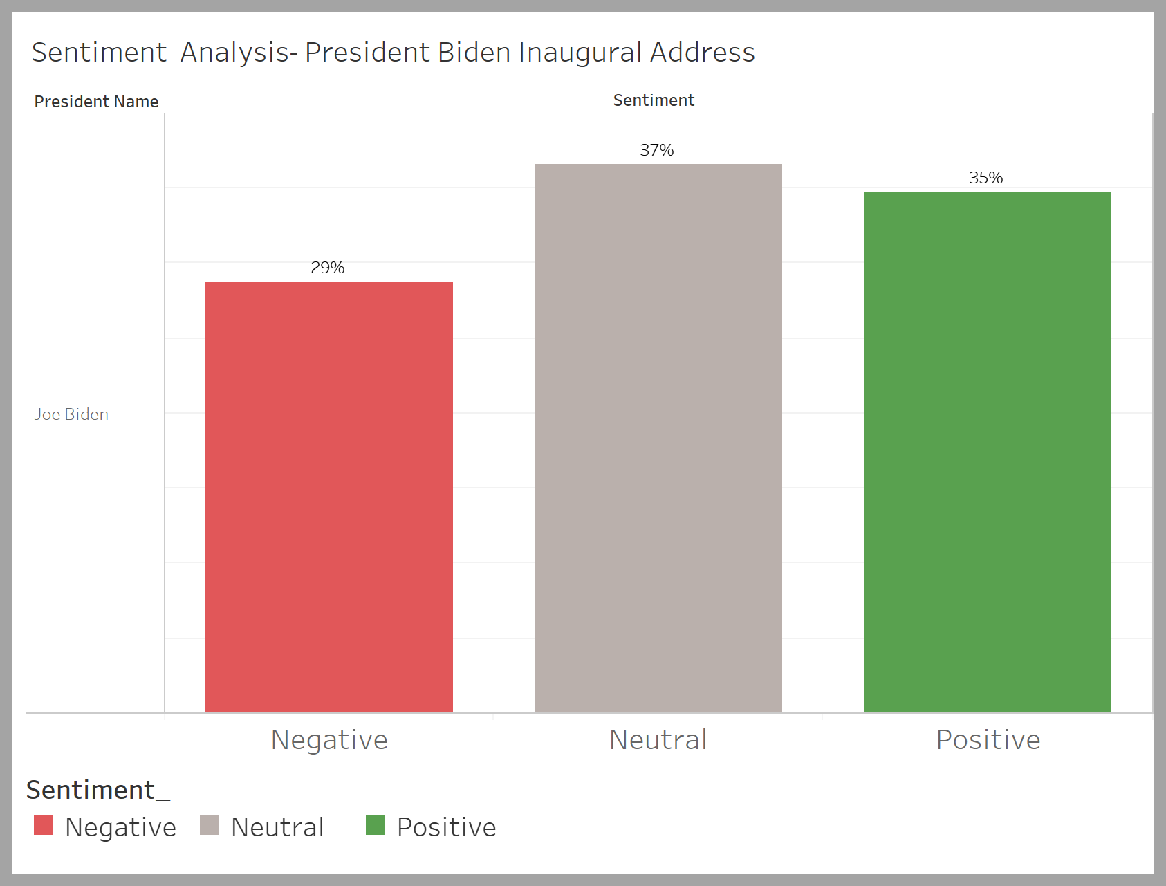chart showing sentiment analysis of President Biden's Inaugural address