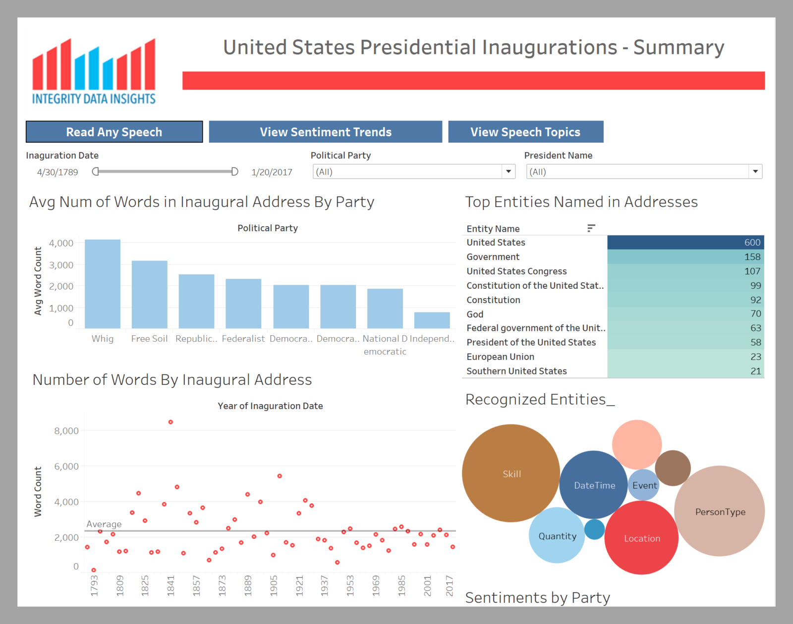 shows trends of past US presidential inaugurations