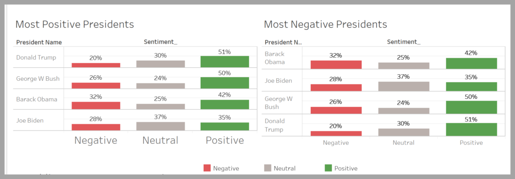 chart showing the most positve and most negative presidents