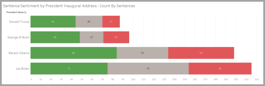 chart showing sentiment analysis based on raw counts and not percentages